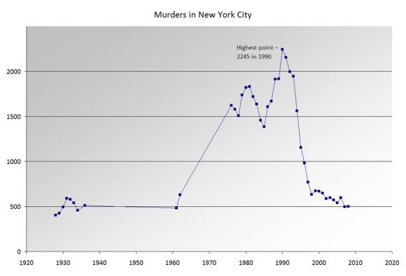 Wikipedia, Crime in New York City. Como si de la noche a la mañana a cientos de criminales sueltos se lo hubiese tragado la tierra.