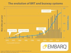BRT Expansion