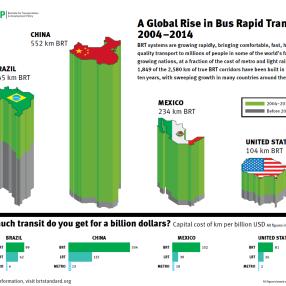 BRT Rising