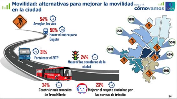 Bogotá Cómo Vamos Encuesta de Precepción