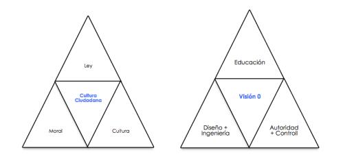 Hay un paralelo entre Visión 0 y principios de la Cultura Ciudadana de Mockus